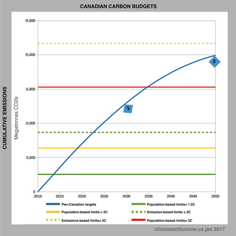 Canada's Population and Emission Sharing Limits